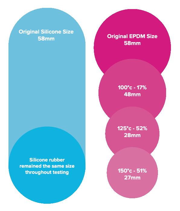 Silicone vs EPDM